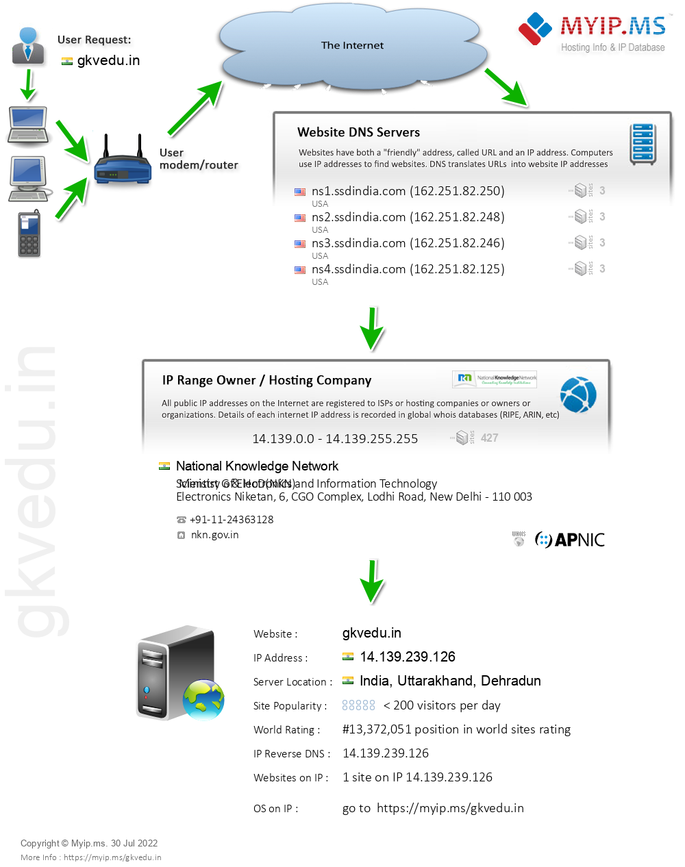 Gkvedu.in - Website Hosting Visual IP Diagram