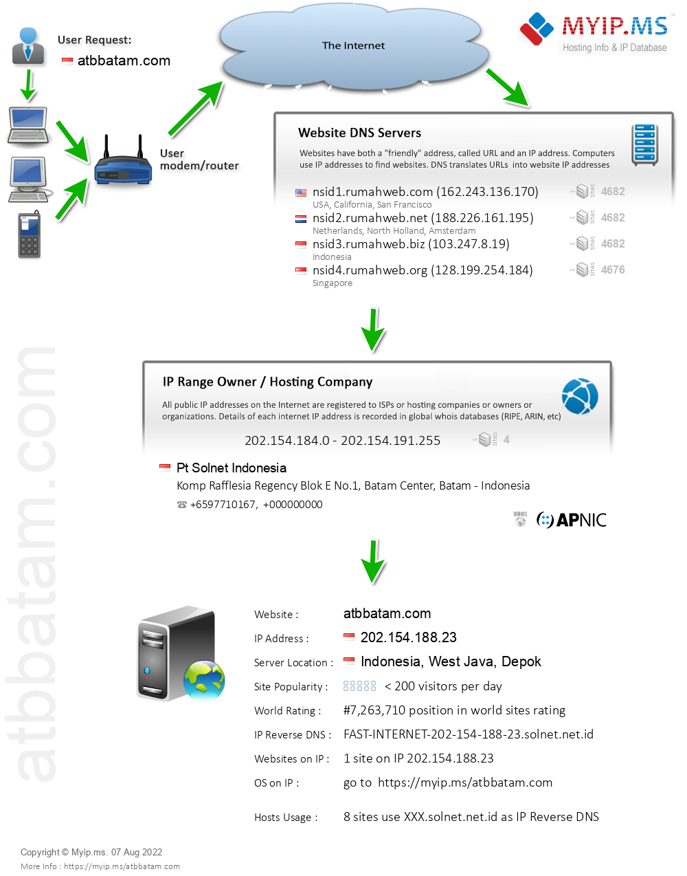 Atbbatam.com - Website Hosting Visual IP Diagram