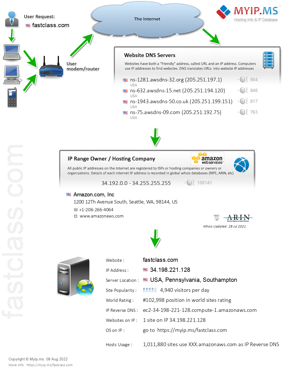 Fastclass.com - Website Hosting Visual IP Diagram