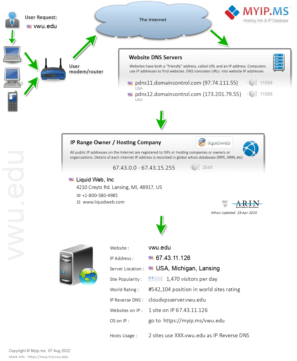 Vwu.edu - Website Hosting Visual IP Diagram