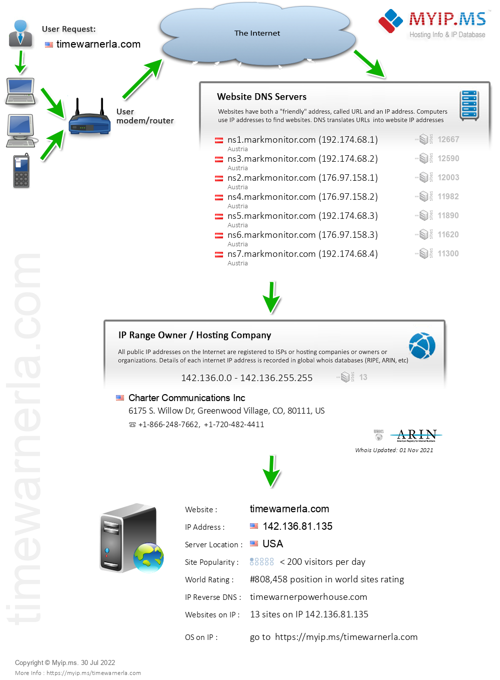 Timewarnerla.com - Website Hosting Visual IP Diagram