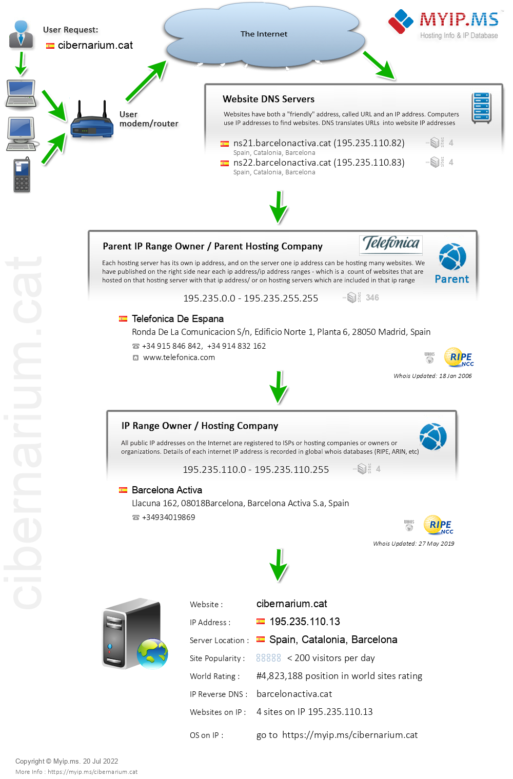 Cibernarium.cat - Website Hosting Visual IP Diagram