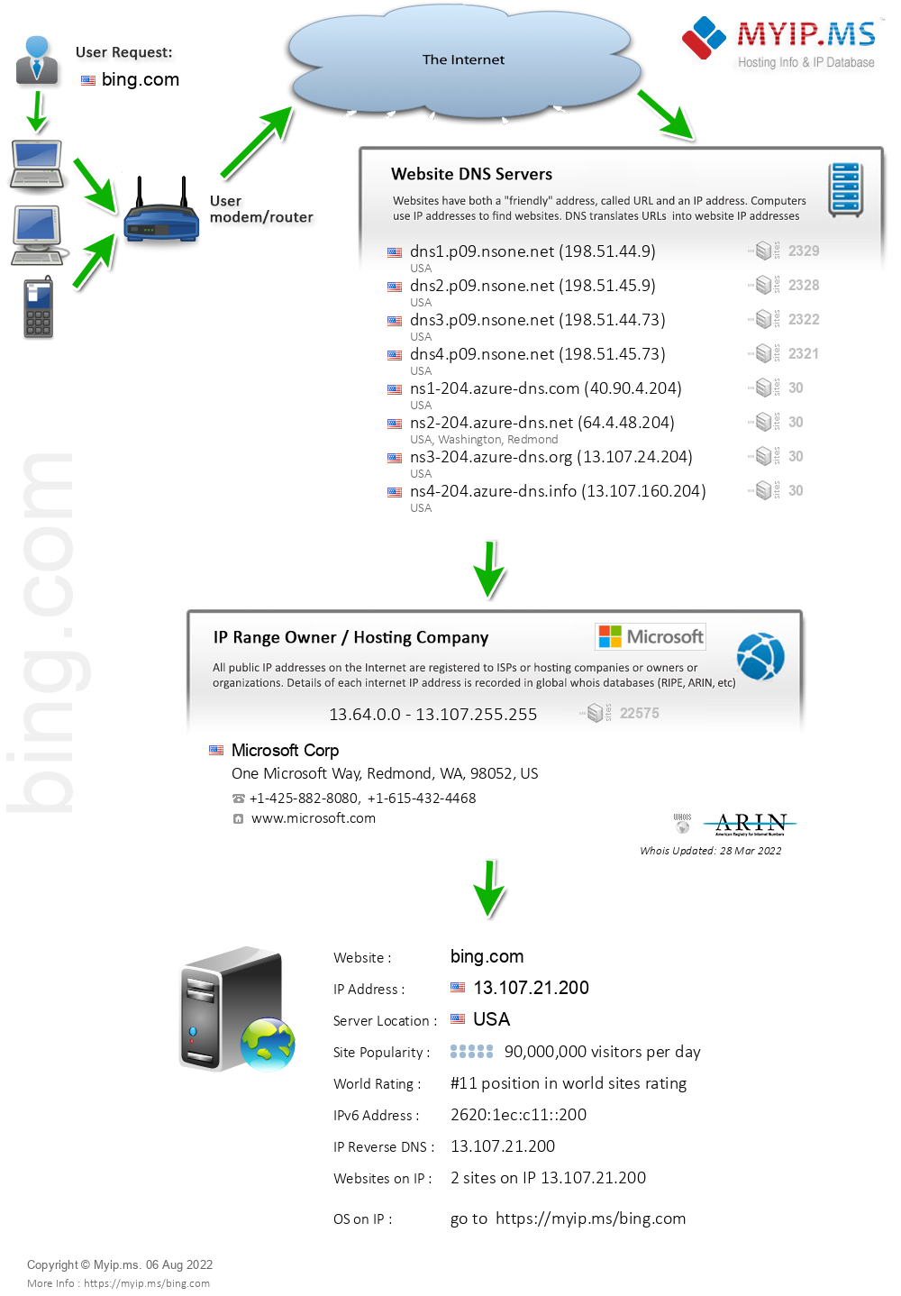 Bing.com - Website Hosting Visual IP Diagram