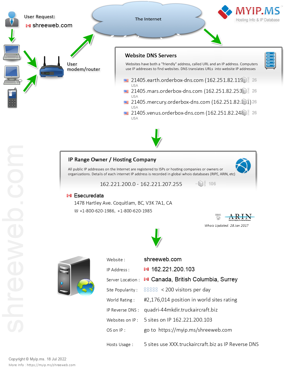 Shreeweb.com - Website Hosting Visual IP Diagram