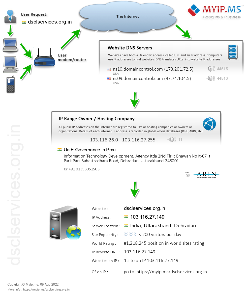 Dsclservices.org.in - Website Hosting Visual IP Diagram