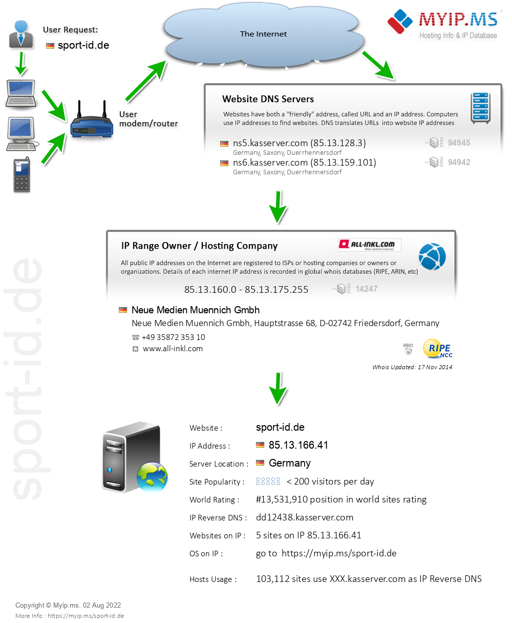 Sport-id.de - Website Hosting Visual IP Diagram