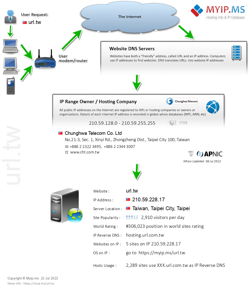 Url.tw - Website Hosting Visual IP Diagram