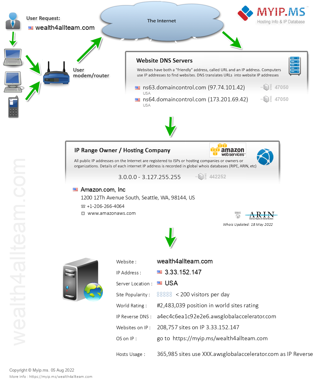 Wealth4allteam.com - Website Hosting Visual IP Diagram