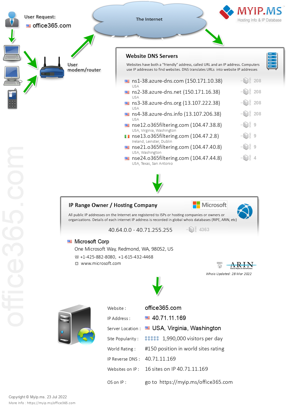 Office365.com - Website Hosting Visual IP Diagram