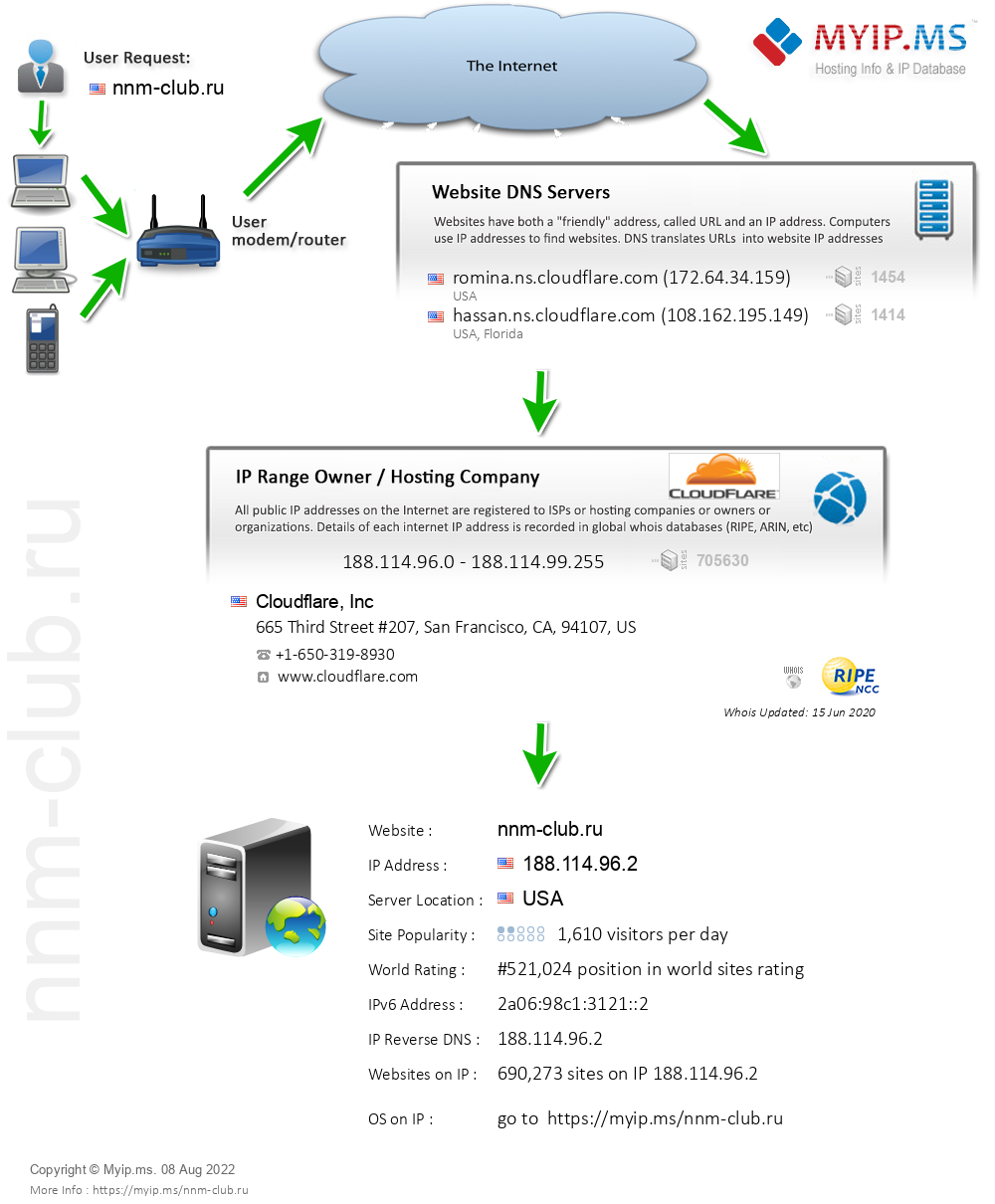 Nnm-club.ru - Website Hosting Visual IP Diagram