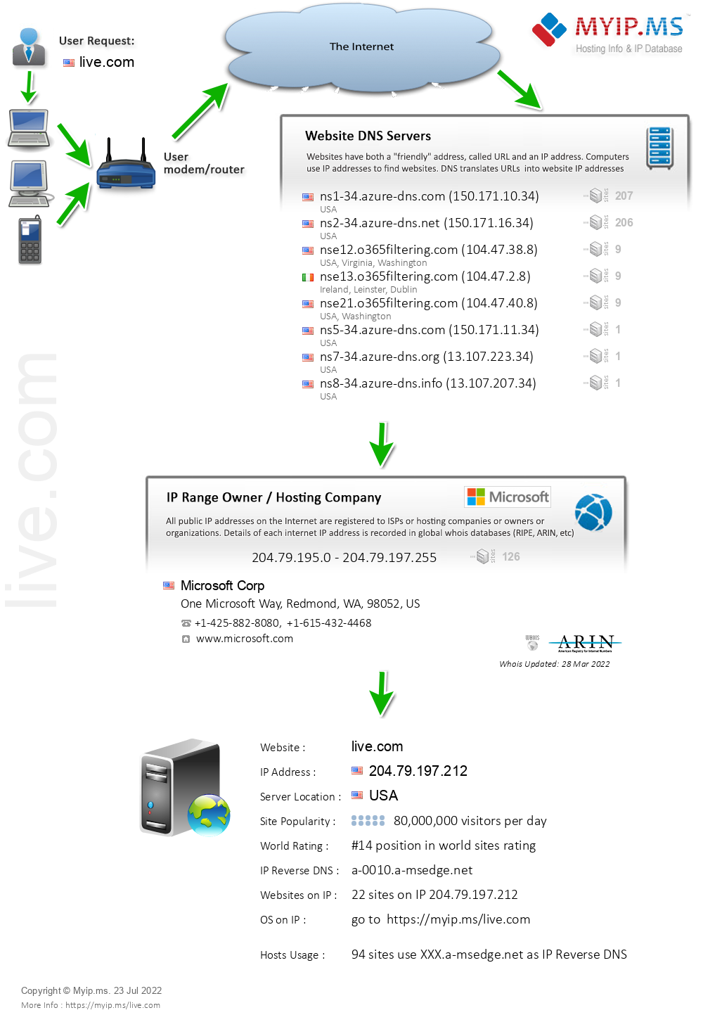 Live.com - Website Hosting Visual IP Diagram