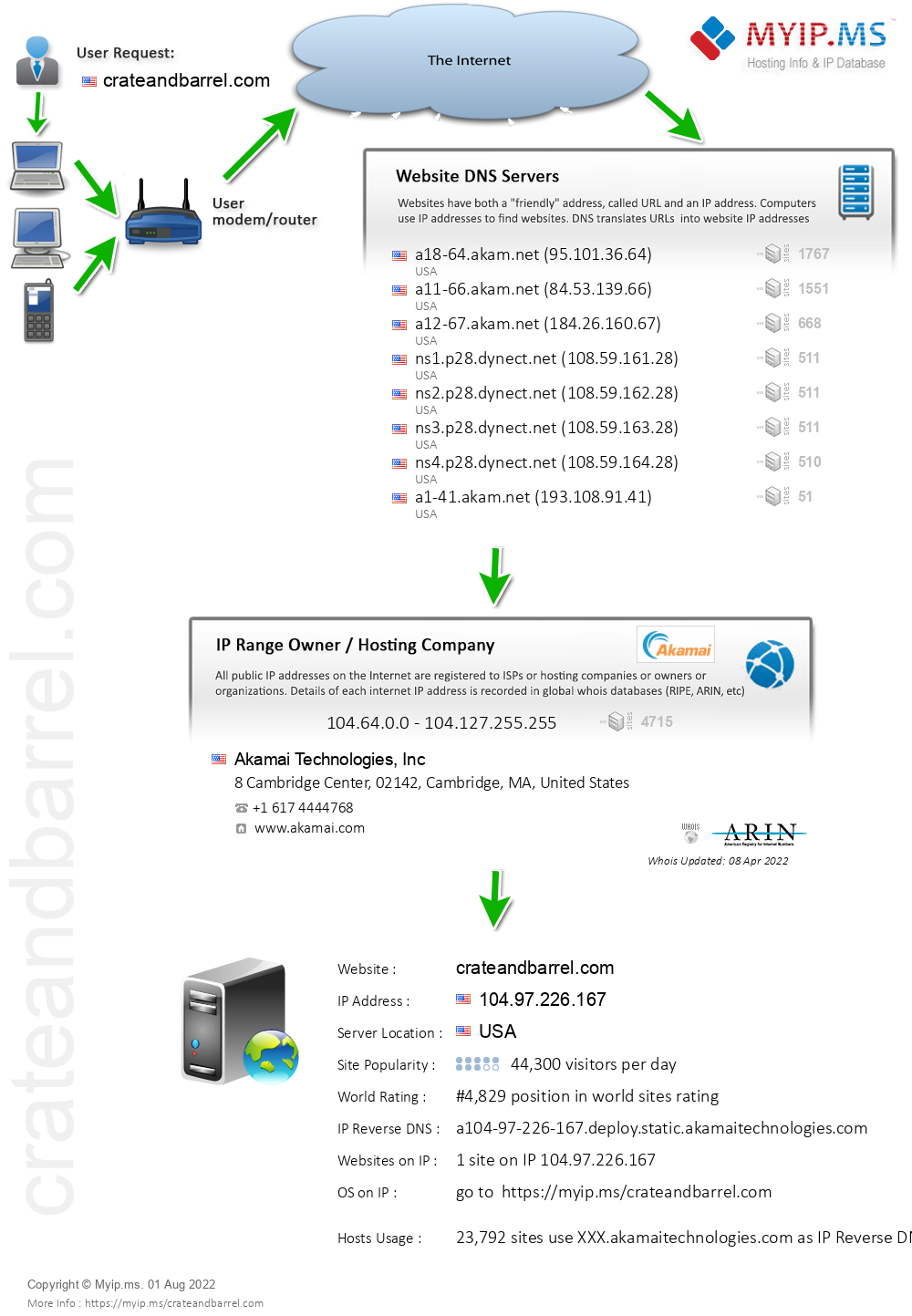 Crateandbarrel.com - Website Hosting Visual IP Diagram