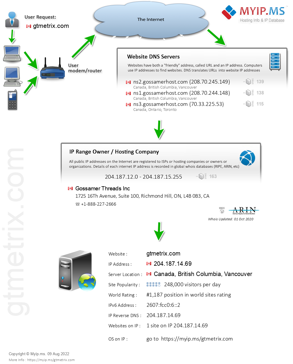 Gtmetrix.com - Website Hosting Visual IP Diagram