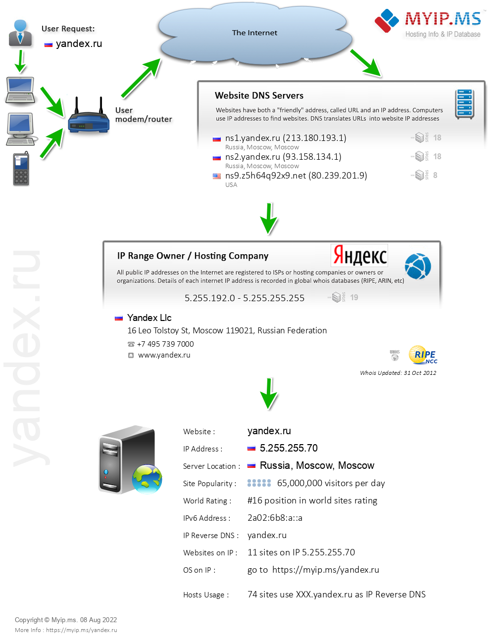 Yandex.ru - Website Hosting Visual IP Diagram