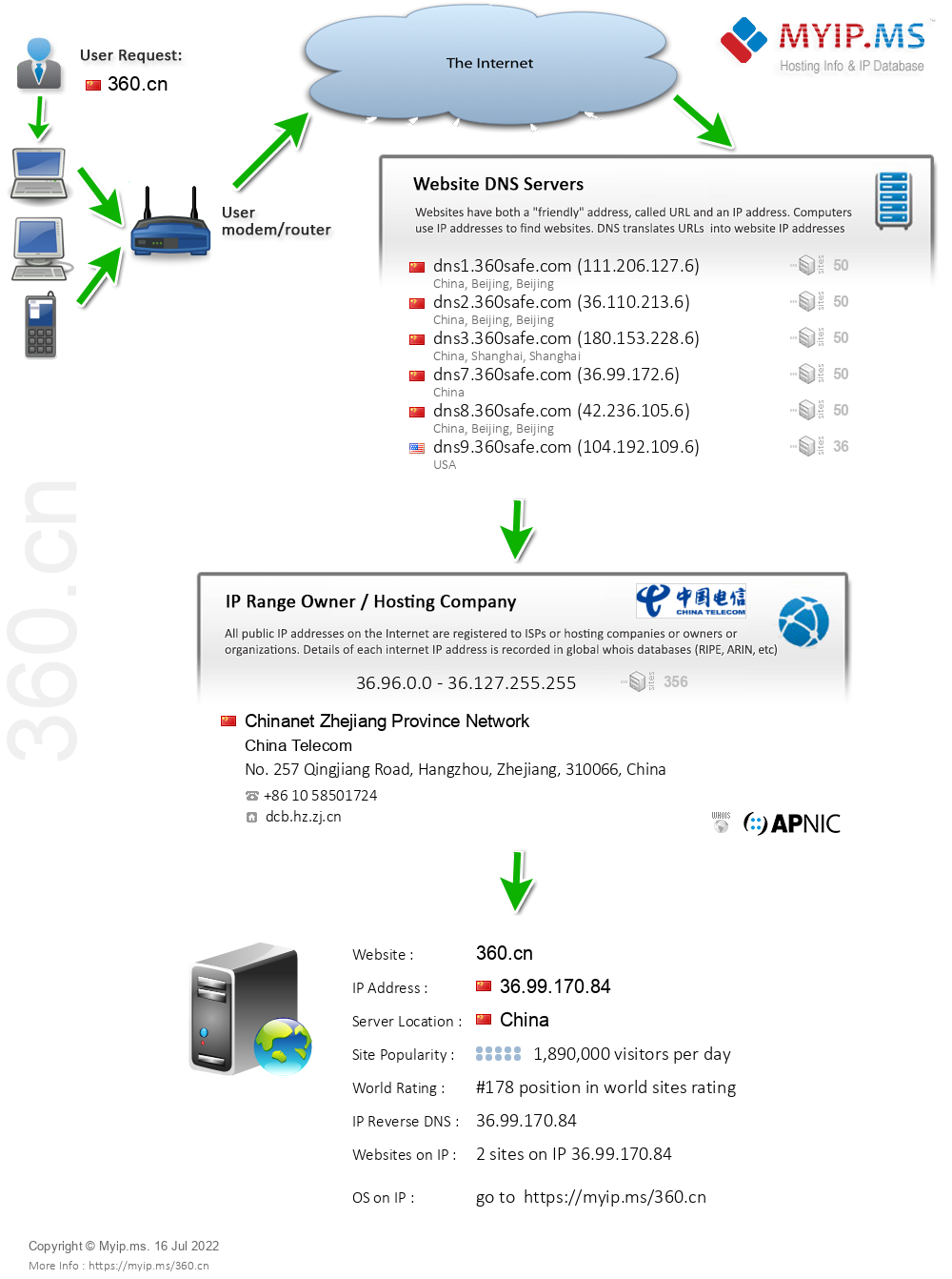 360.cn - Website Hosting Visual IP Diagram