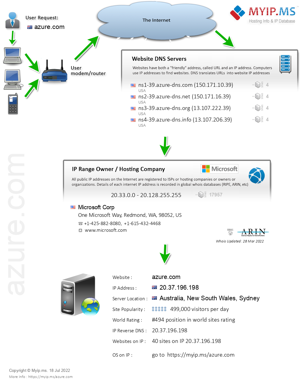 Azure.com - Website Hosting Visual IP Diagram