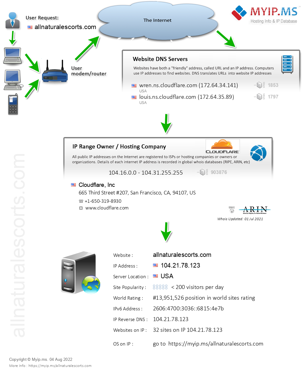 Allnaturalescorts.com - Website Hosting Visual IP Diagram
