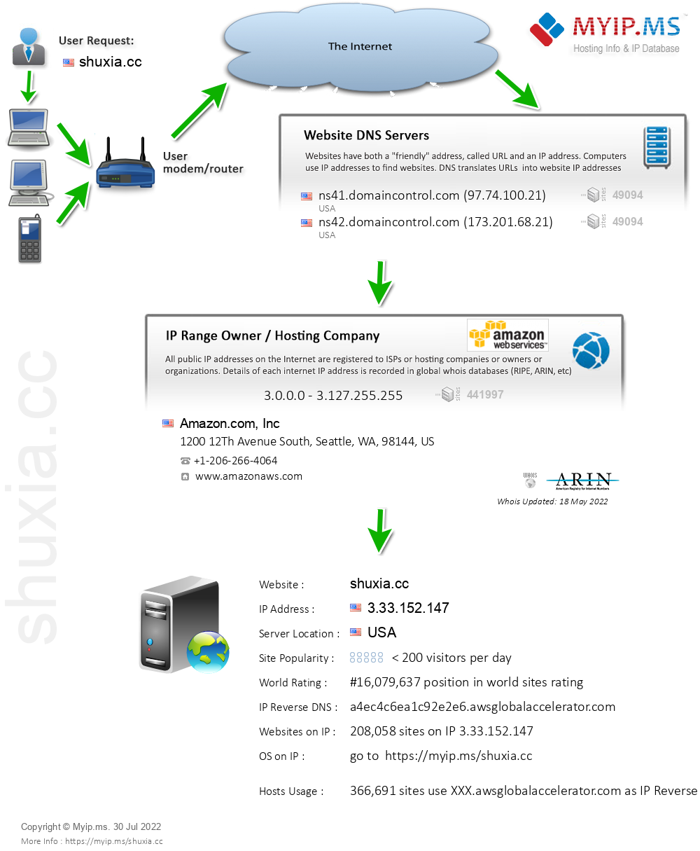 Shuxia.cc - Website Hosting Visual IP Diagram