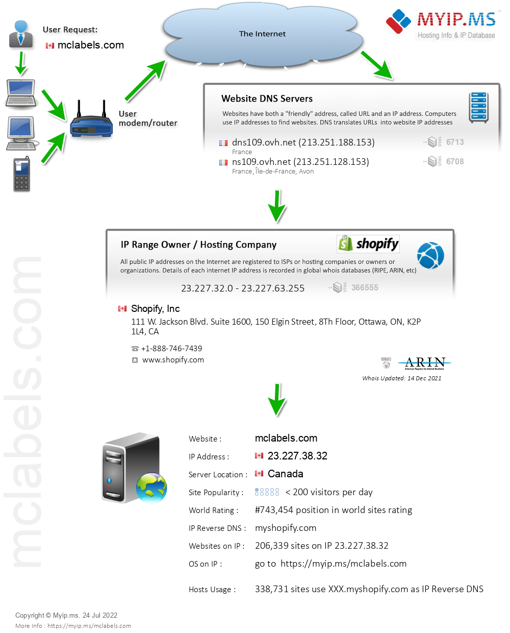 Mclabels.com - Website Hosting Visual IP Diagram