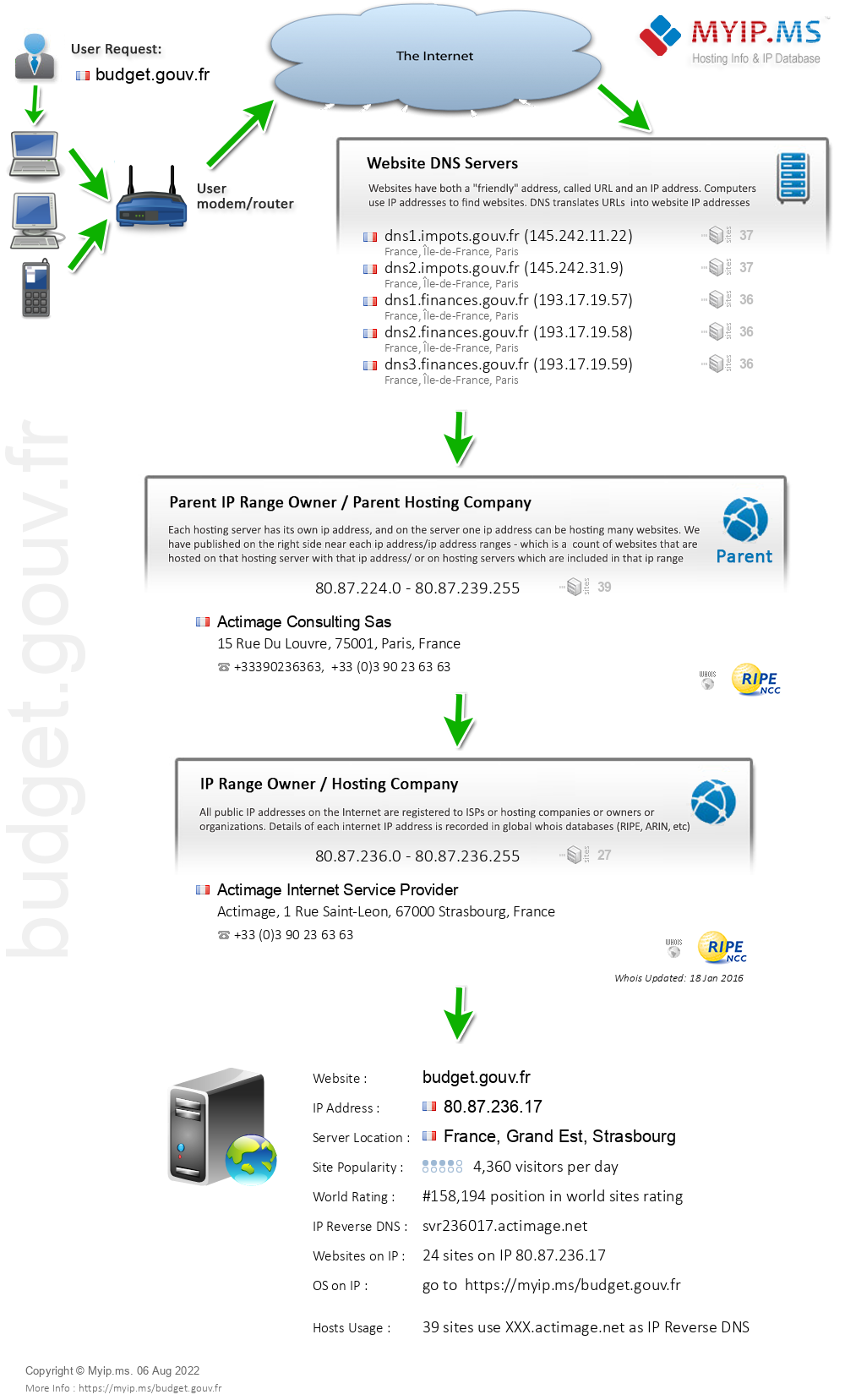 Budget.gouv.fr - Website Hosting Visual IP Diagram