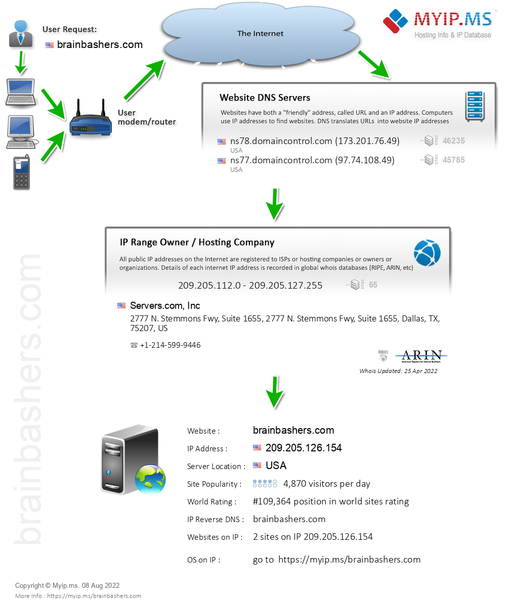 Brainbashers.com - Website Hosting Visual IP Diagram