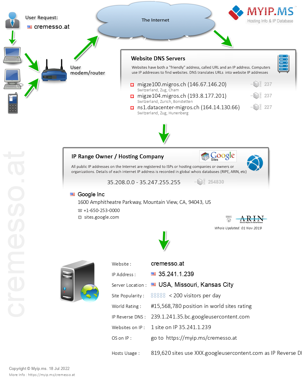 Cremesso.at - Website Hosting Visual IP Diagram