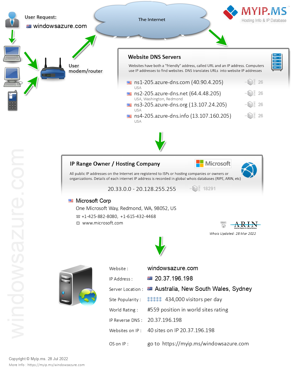 Windowsazure.com - Website Hosting Visual IP Diagram