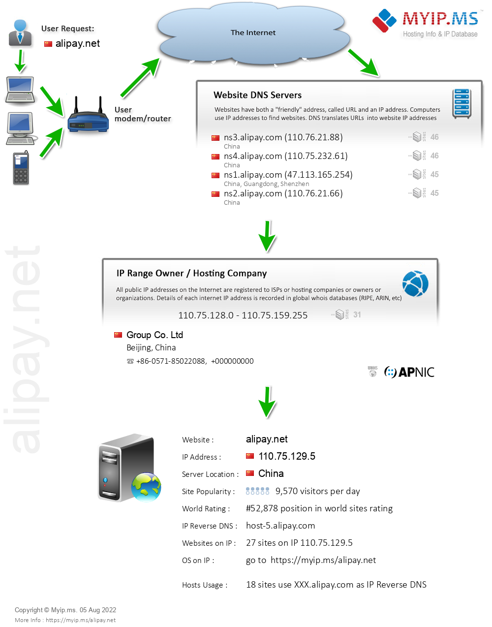 Alipay.net - Website Hosting Visual IP Diagram