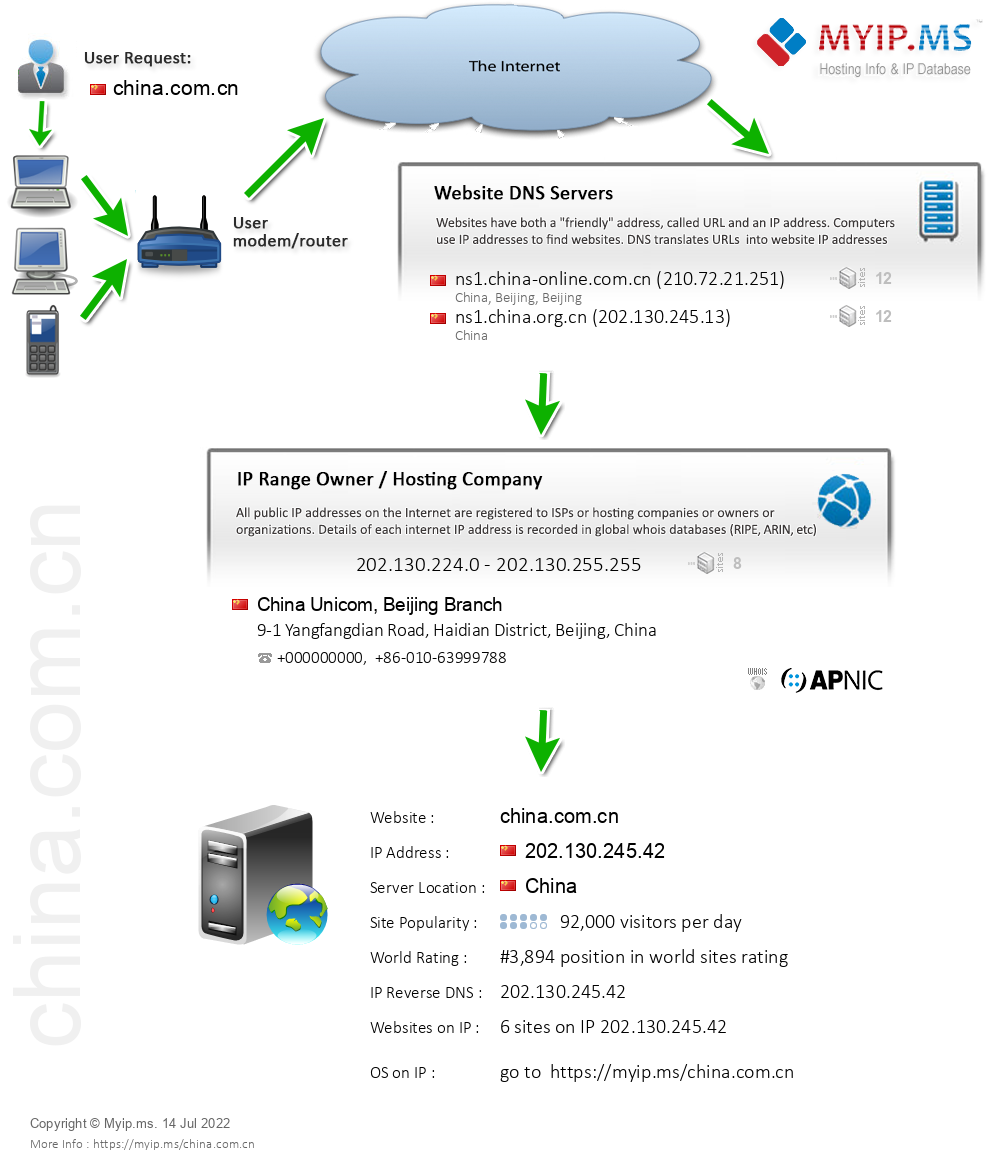 China.com.cn - Website Hosting Visual IP Diagram