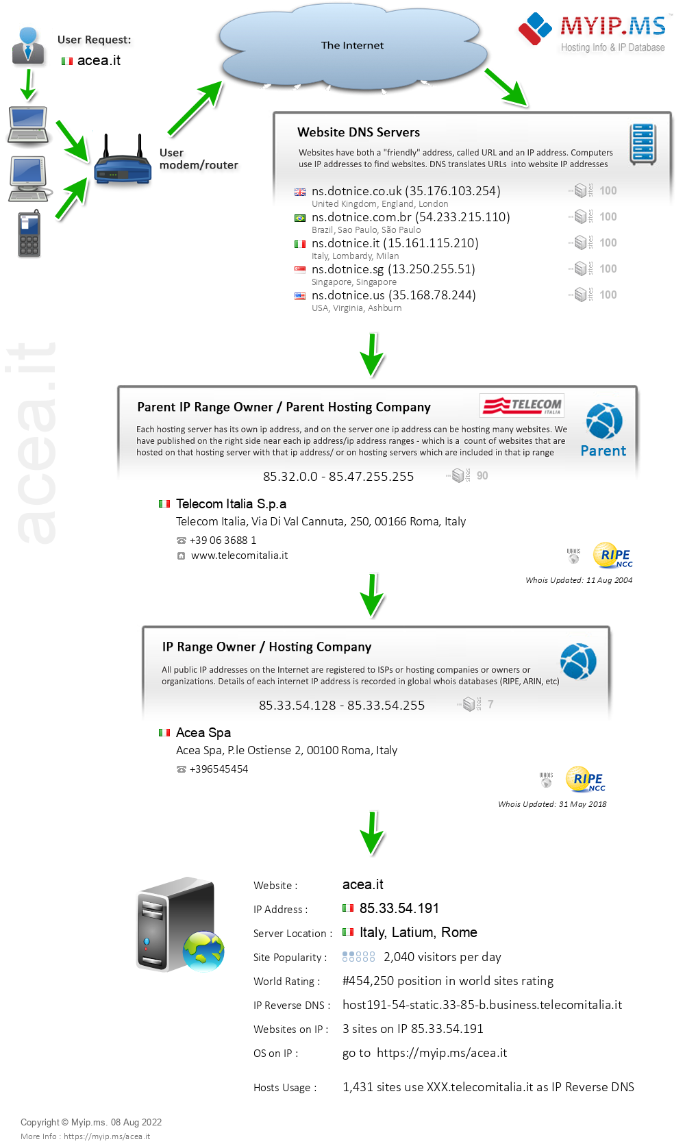 Acea.it - Website Hosting Visual IP Diagram