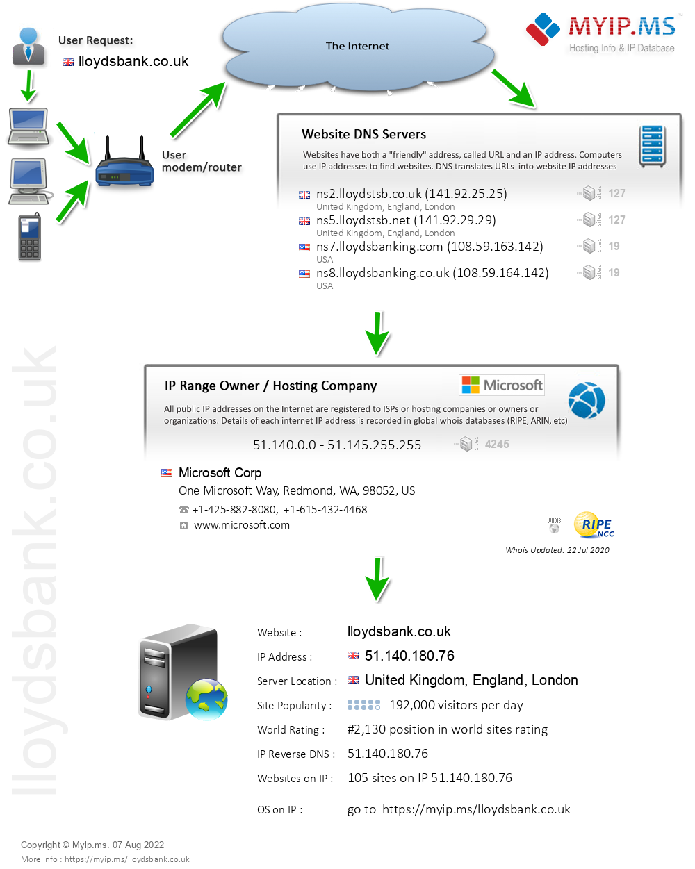 Lloydsbank.co.uk - Website Hosting Visual IP Diagram