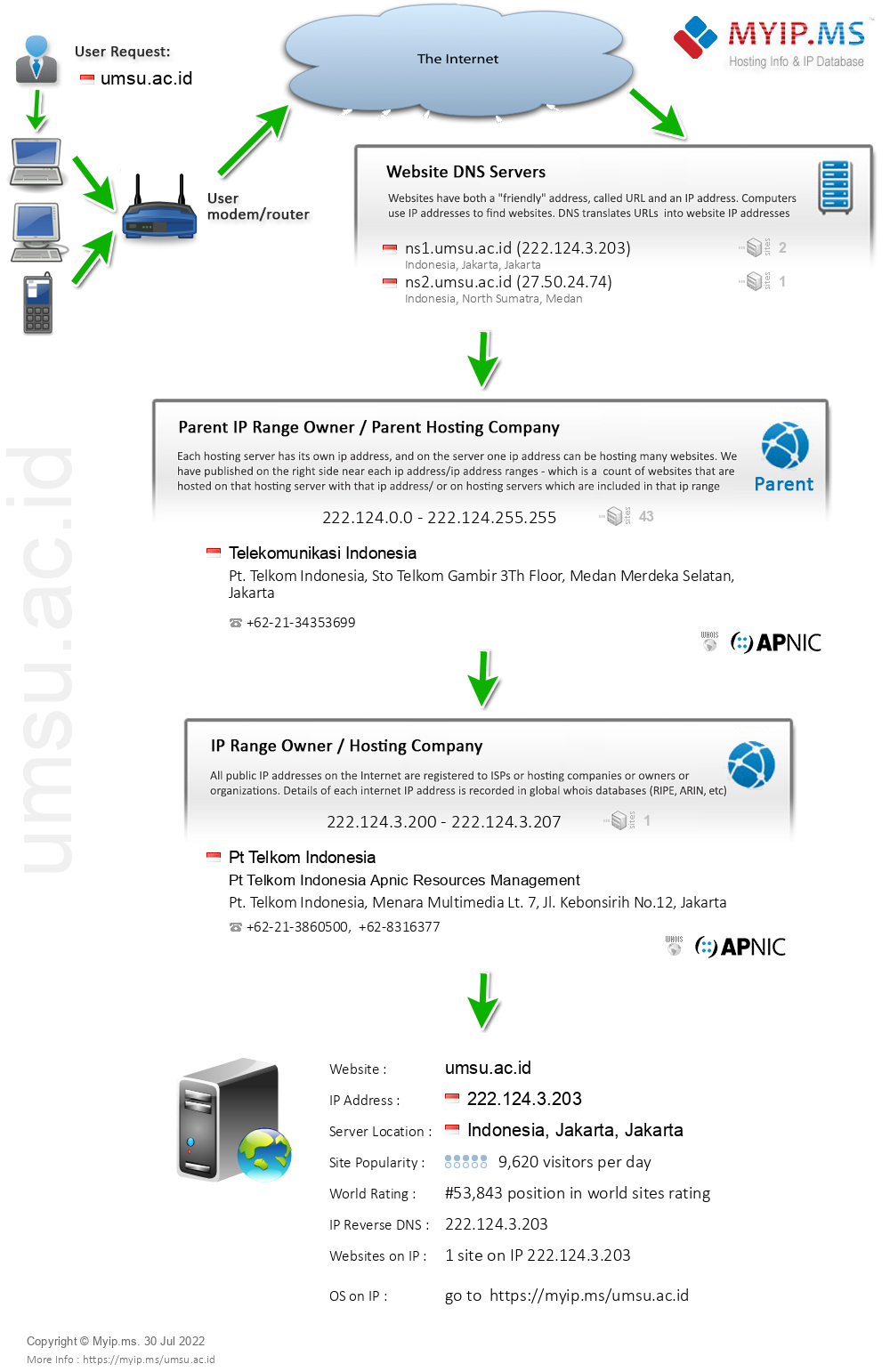 Umsu.ac.id - Website Hosting Visual IP Diagram
