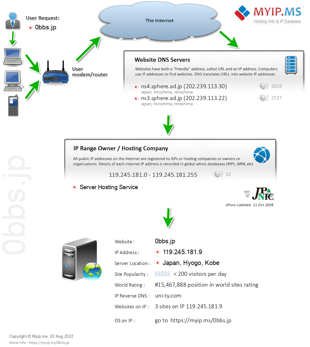 0bbs.jp - Website Hosting Visual IP Diagram