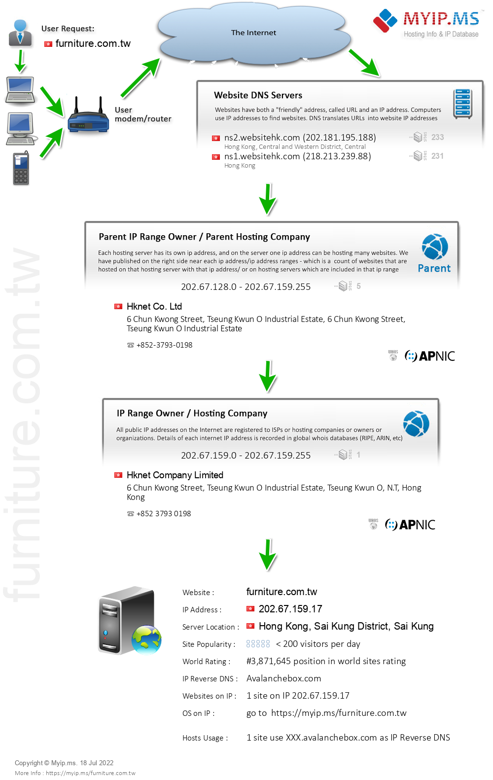 Furniture.com.tw - Website Hosting Visual IP Diagram