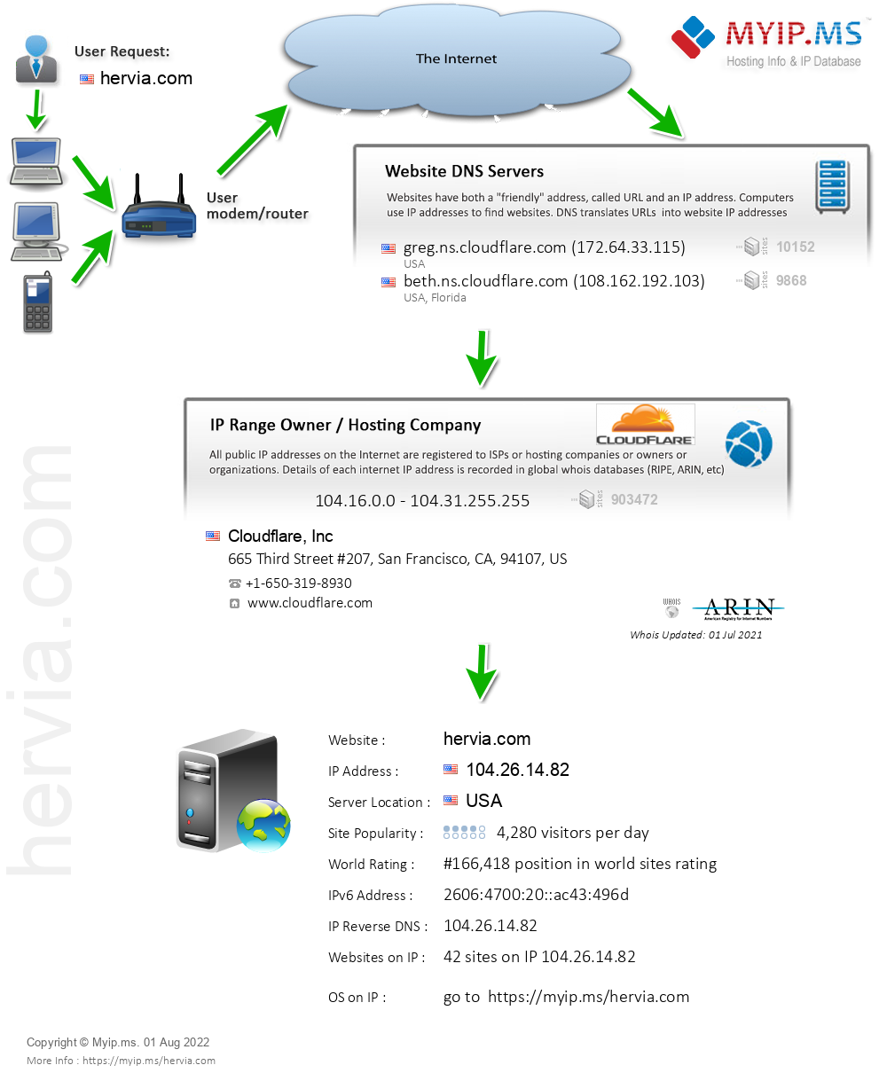 Hervia.com - Website Hosting Visual IP Diagram