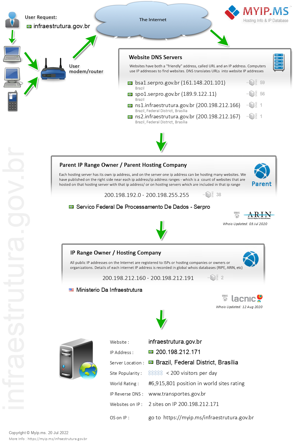 Infraestrutura.gov.br - Website Hosting Visual IP Diagram