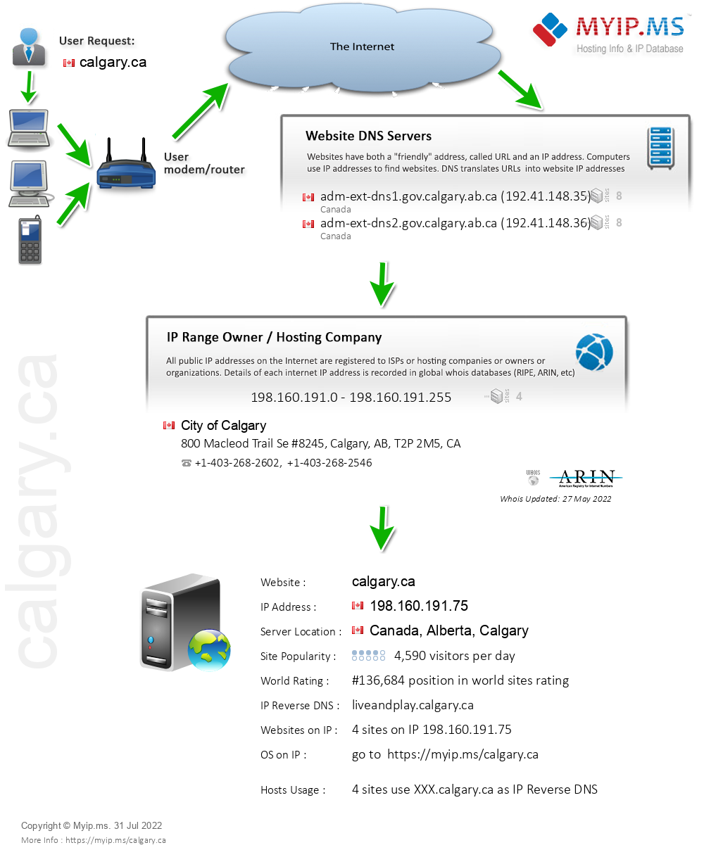 Calgary.ca - Website Hosting Visual IP Diagram