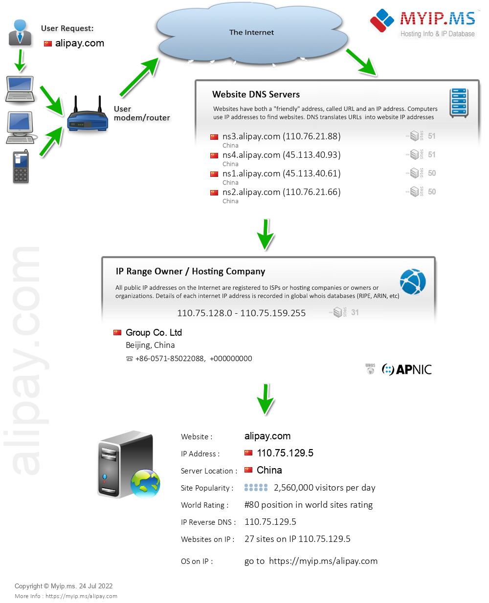 Alipay.com - Website Hosting Visual IP Diagram