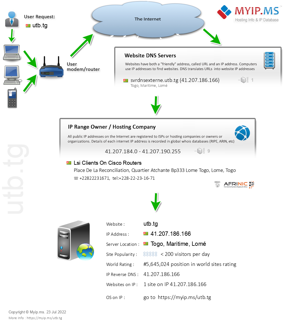 Utb.tg - Website Hosting Visual IP Diagram