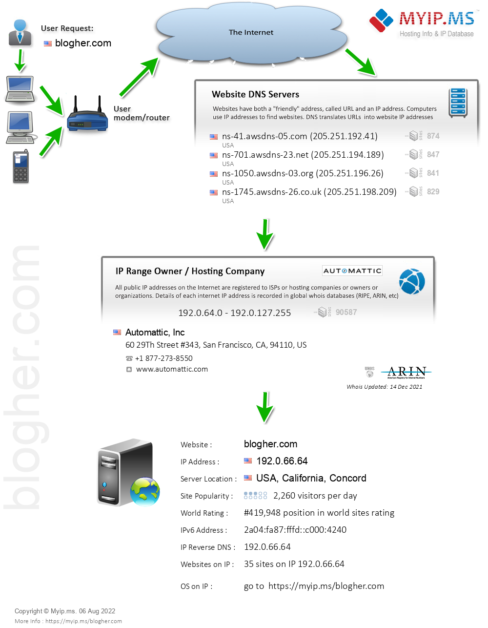 Blogher.com - Website Hosting Visual IP Diagram