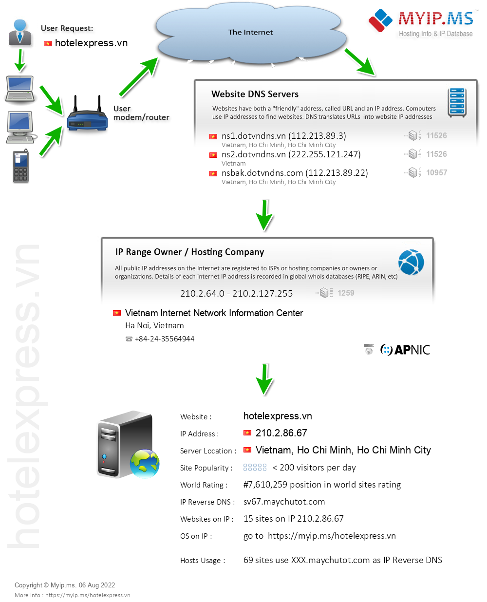 Hotelexpress.vn - Website Hosting Visual IP Diagram