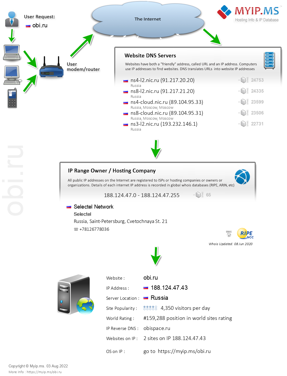Obi.ru - Website Hosting Visual IP Diagram