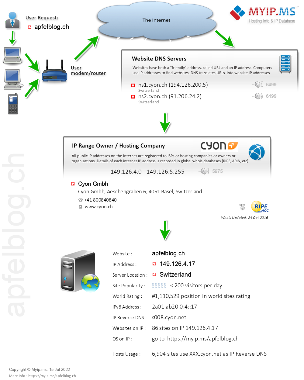 Apfelblog.ch - Website Hosting Visual IP Diagram