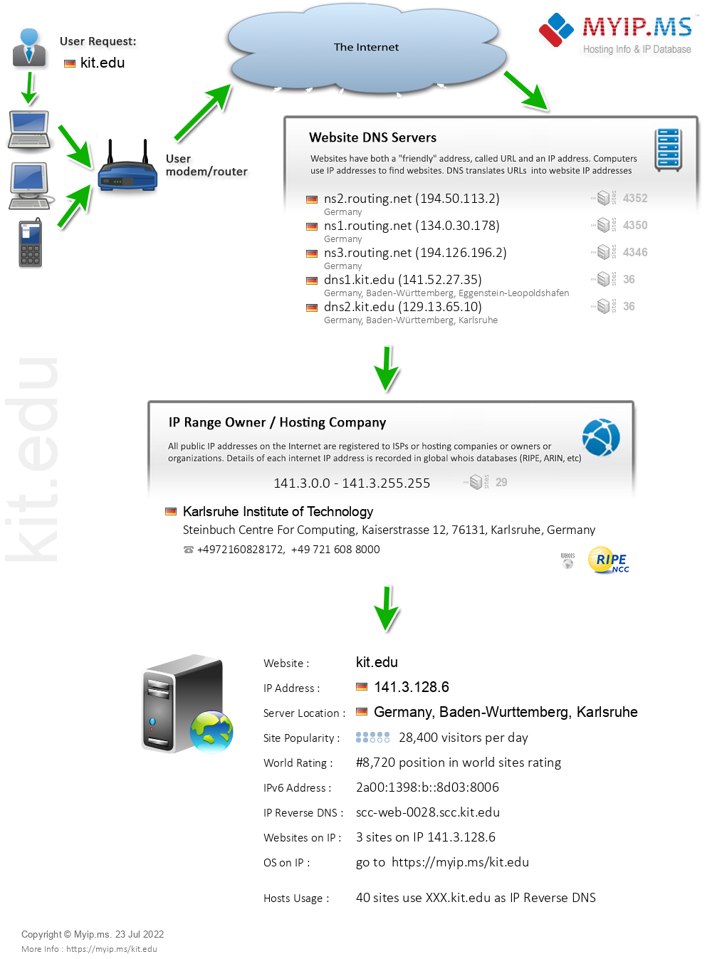 Kit.edu - Website Hosting Visual IP Diagram