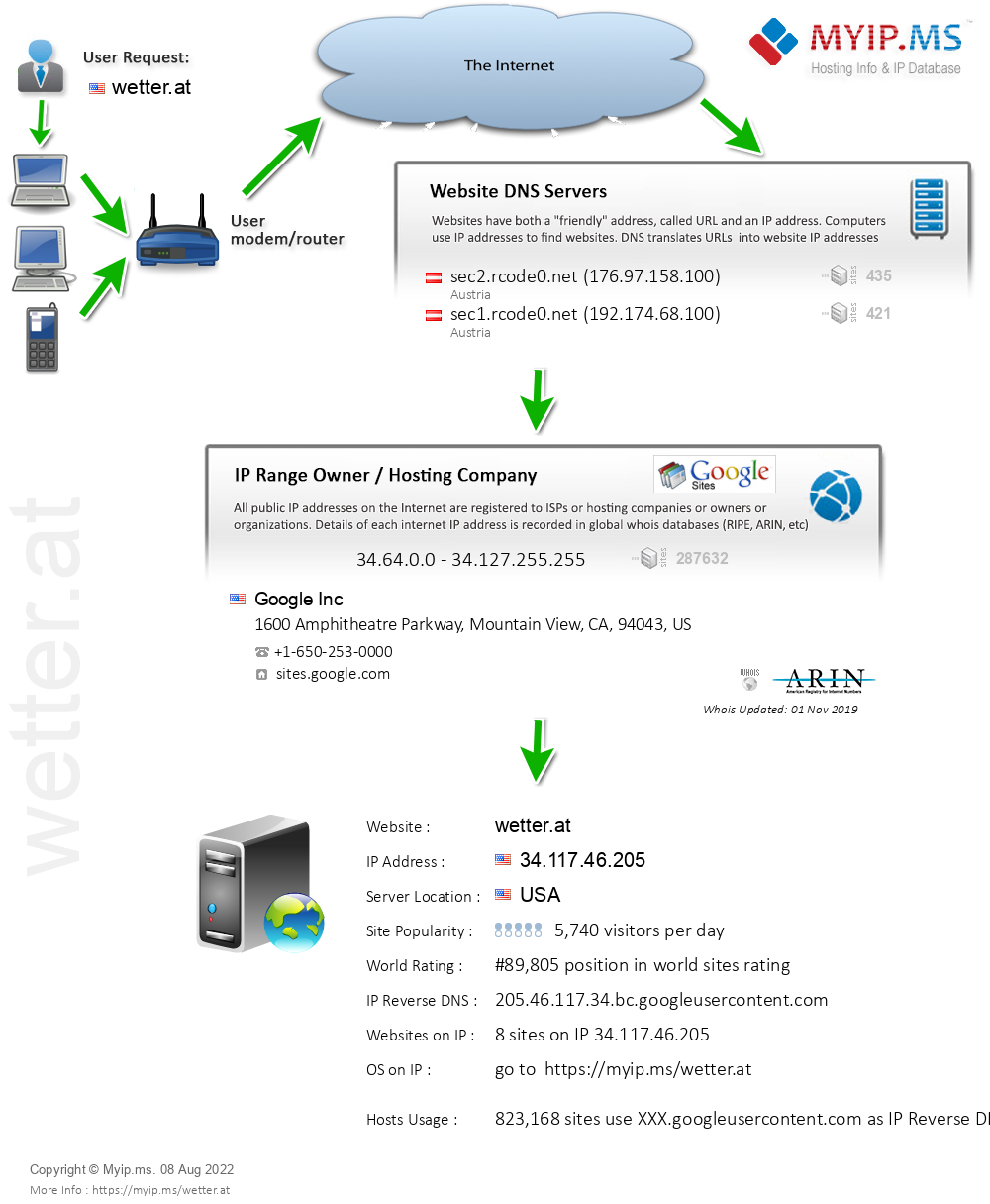 Wetter.at - Website Hosting Visual IP Diagram