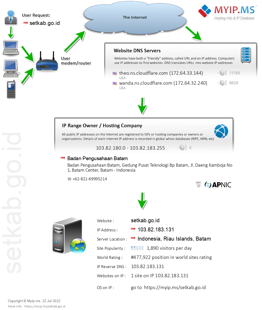 Setkab.go.id - Website Hosting Visual IP Diagram