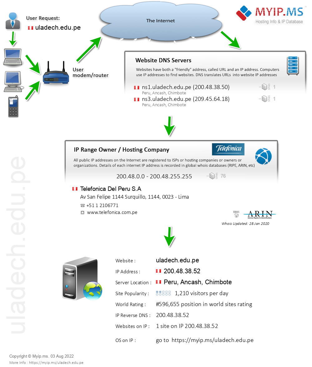 Uladech.edu.pe - Website Hosting Visual IP Diagram