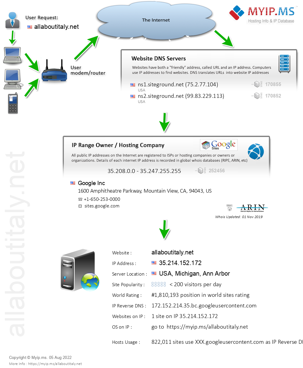 Allaboutitaly.net - Website Hosting Visual IP Diagram