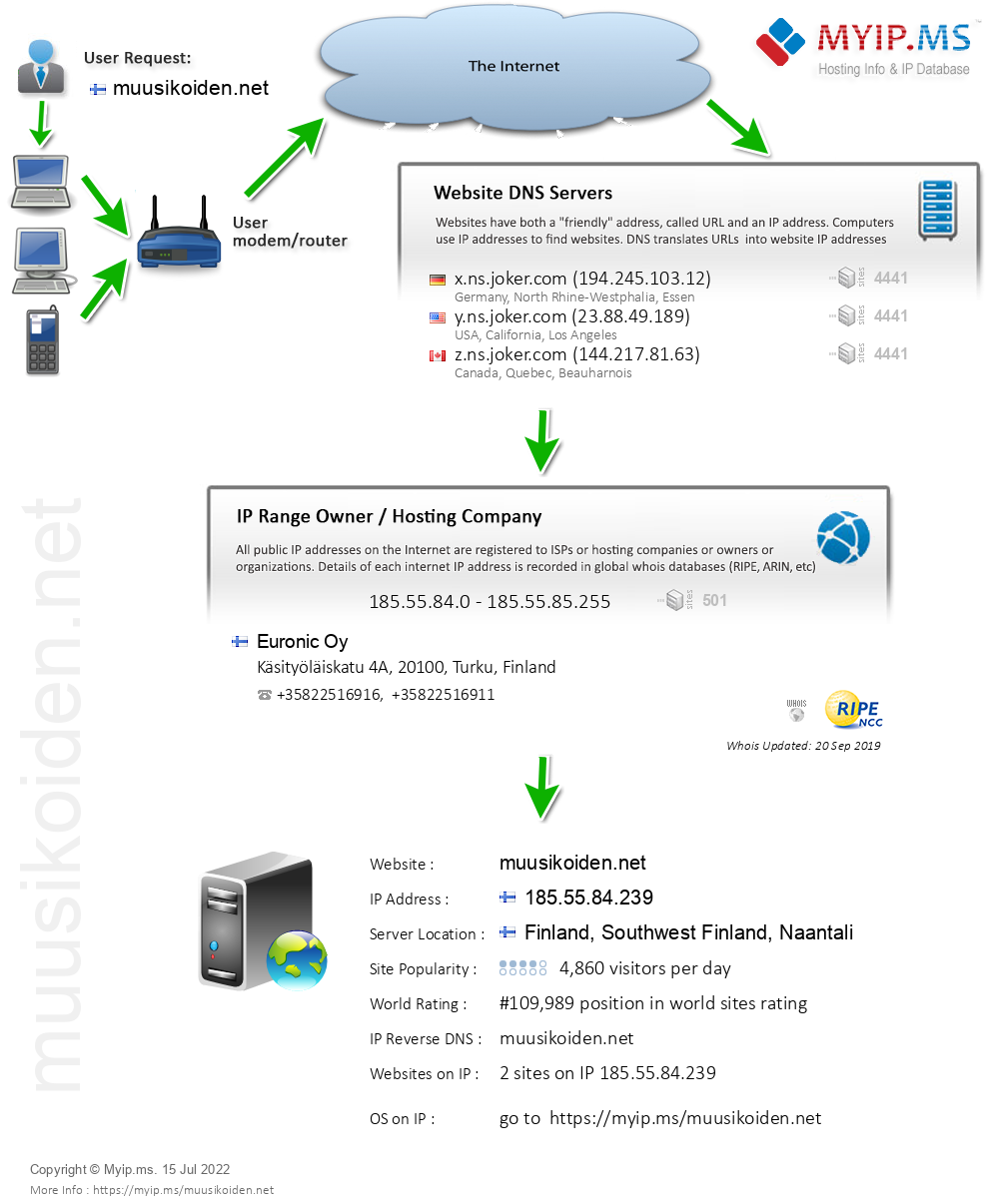 Muusikoiden.net - Website Hosting Visual IP Diagram