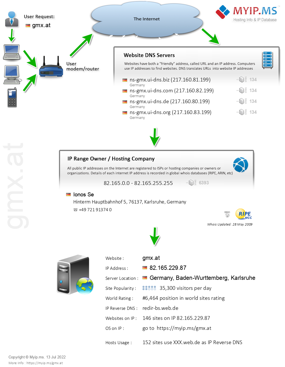 Gmx.at - Website Hosting Visual IP Diagram